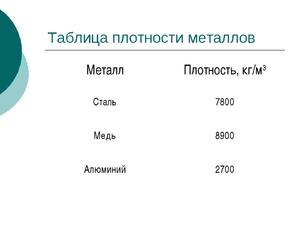 Плотность меди в кг м3 в физике