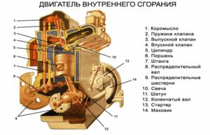 Четыре такта работы двигателя