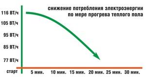 Формула для расчета потребления электроэнергии