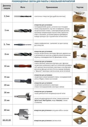 Размеры сверла для конфирматов