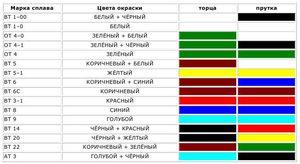 Цветовая маркировка металлов таблица