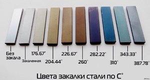Что такое закалка стали