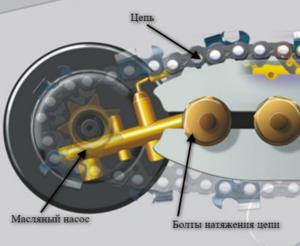 Бензопила Stihl MS 180: неисправности и ремонт