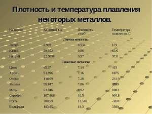 Температура плавления платины в градусах цельсия