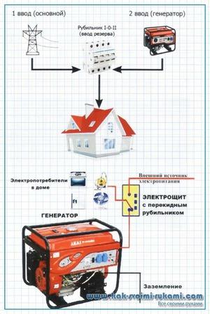 Как подключить генератор к дому