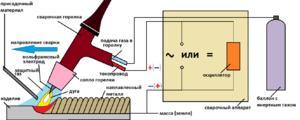 Технология ручной аргонодуговой сварки неплавящимся электродом