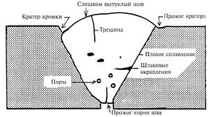 Что представляет собой дефект называемый кратер шва