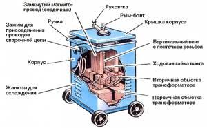 Сварочные аппараты виды их требования к помещениям бензинового генератора