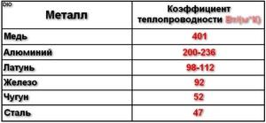 ponyatie teploprovodnost - Что лучше отводит тепло медь или алюминий