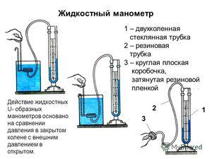 Как используется манометр