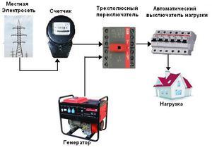 Схема подключения автоматов от линии и генератора