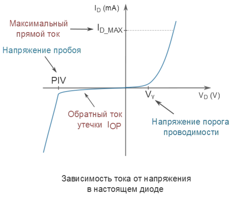 Схема диодного моста выпрямителя
