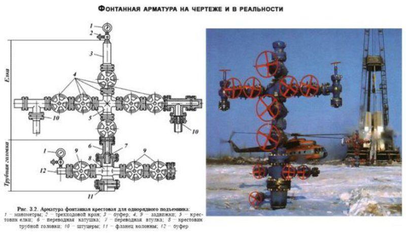 Составные части и назначение фонтанной арматуры, схема ее обвязки.